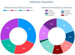Restitution de préférences personnelles via l'outil eVoir